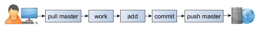 processo de trabalho single branch