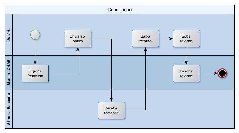 processo de conciliação bancária