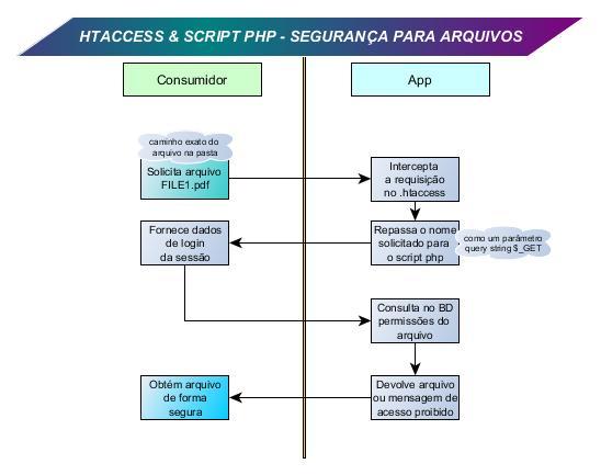 obter arquivo de forma segura com htaccess e php