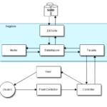 Diagramas para analistas desenvolvedores web