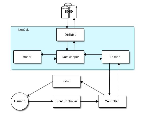implementacao diagrama arquitetura web fernando montoan
