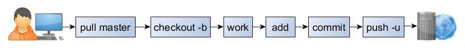processo de trabalho em múltiplos branches